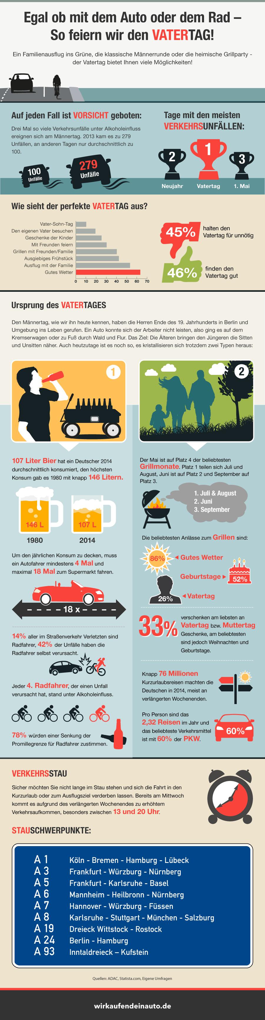 Vatertag 2015 Fakten